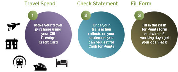 Rewards And Redemptions For Citi Credit Cards In Uae