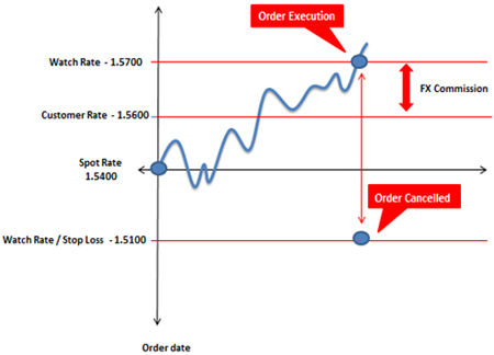 Trade fx with citibank